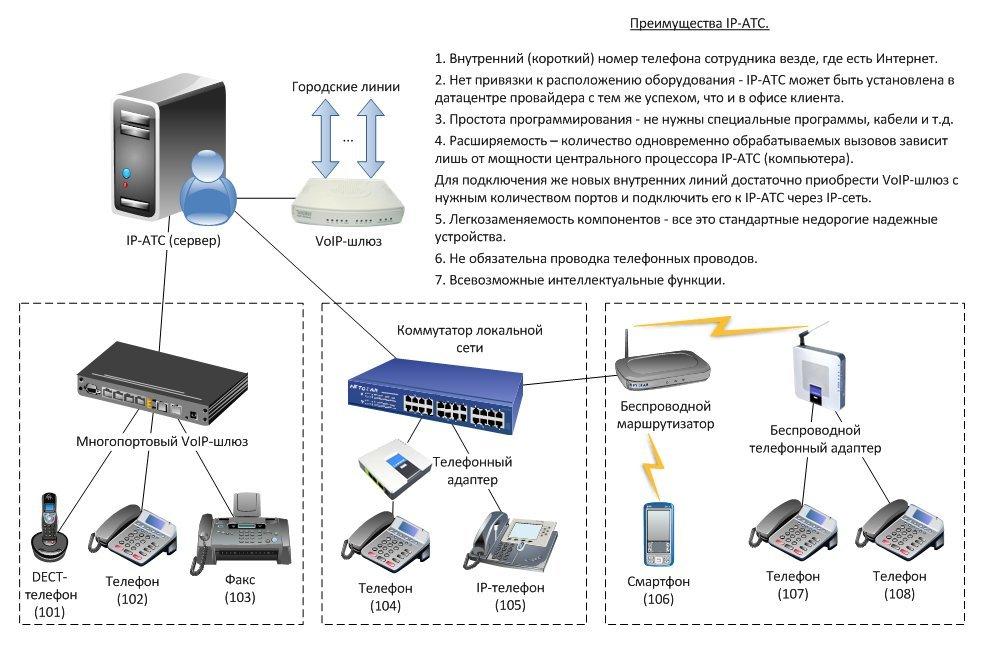 Замена аналоговой телефонии нацифровую связь преимущества