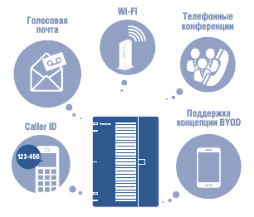 IP АТС Panasonic KX - HTS824RU преимущества