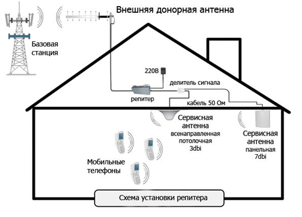 схема подключения усилителя сотового сигнала