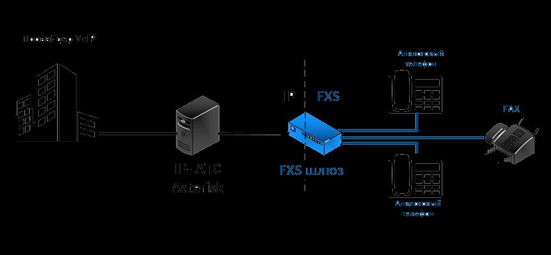подключение ip атсканалоговой атс