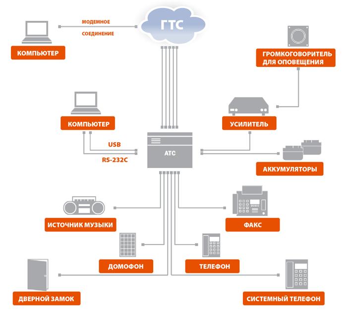 Схема подключения Panasonic KX-ТЕ