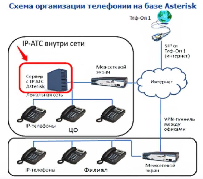 организация телефонии Asterisk