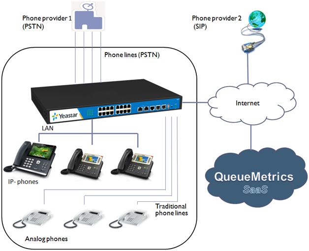 Подключение IP АТСчерез аналоговые линии