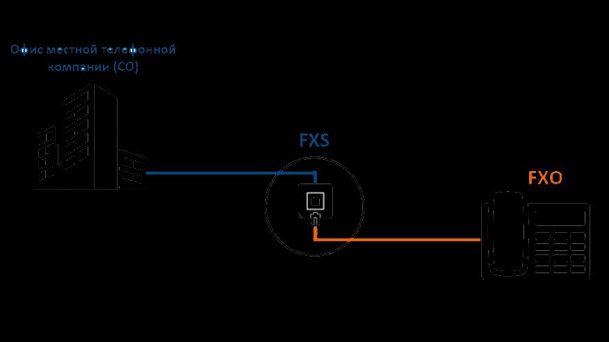 Порты FXO иFXS