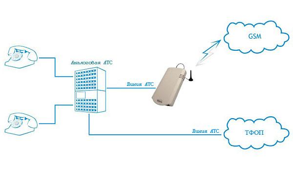 Телефонизация предприятий сприменением GSM шлюзов