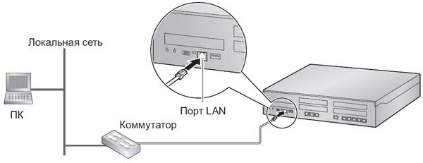 Подключение АТСPanasonic кинтернет сети