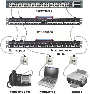 Монтаж оборудования СКС. патч-корды. Схема соединения патч-панелей.