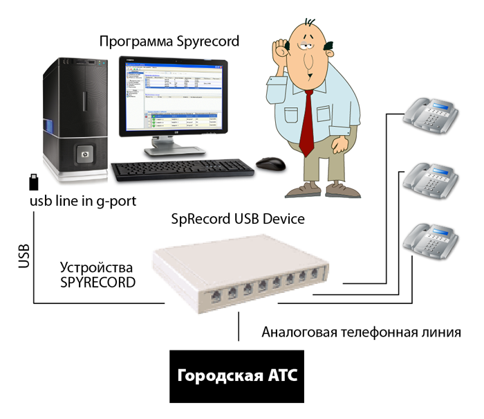 система записи телефонных разговоров telest re1
