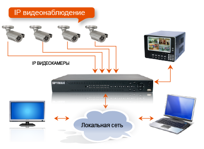 Схема ip видеонаблюдения. ip видеонаблюдение.