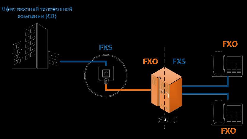 Подключение кпортам FXO иFXS