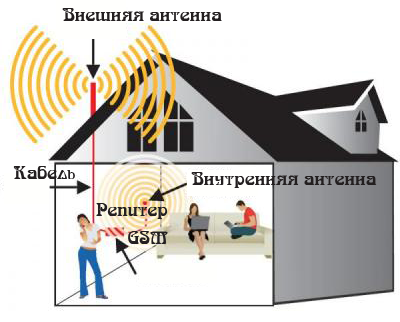Установка антенн gsm