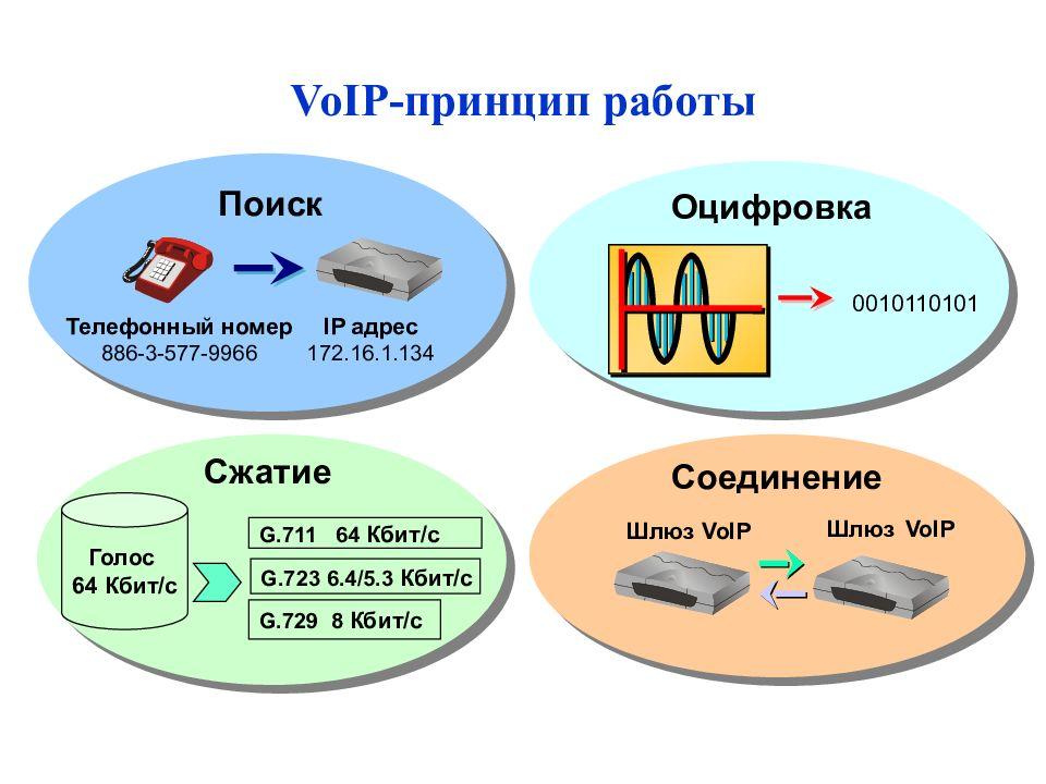 IP телефония— принципы работы
