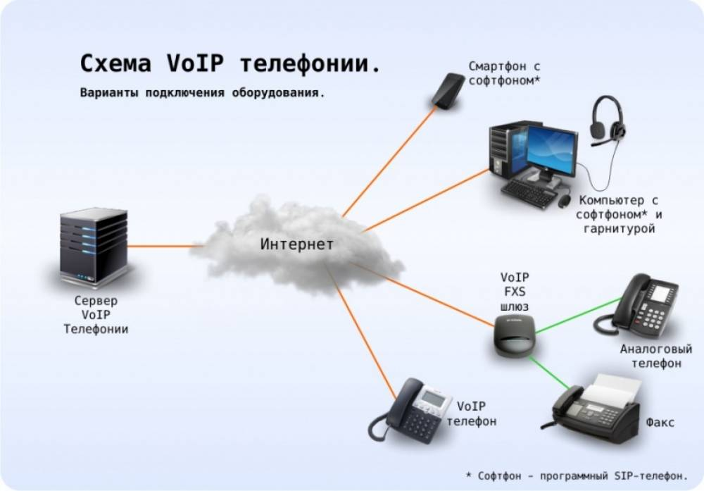 Схема IP телефонии