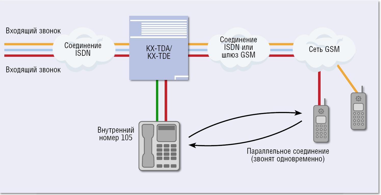 Организация удаленной работы - оборудование для переадресации