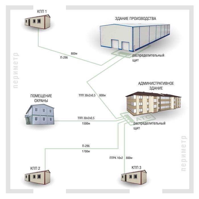 Типовая схема телефонной сети предприятия